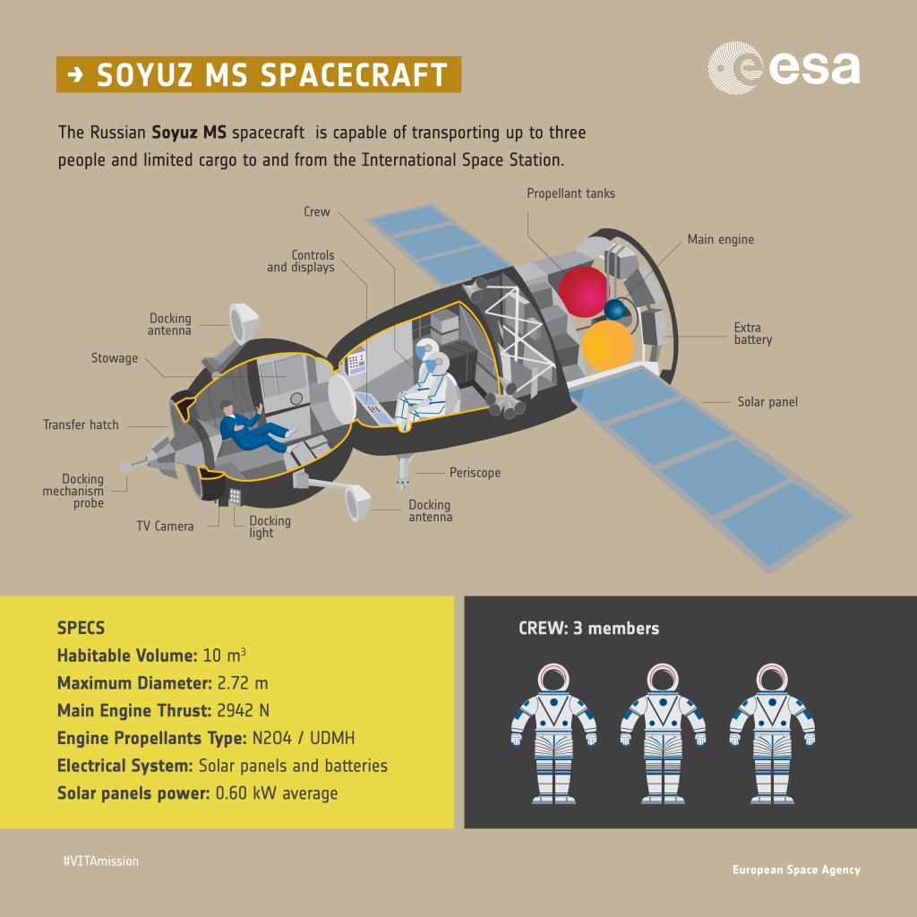 Soyuz MS spacecraft in infographics | VITA mission