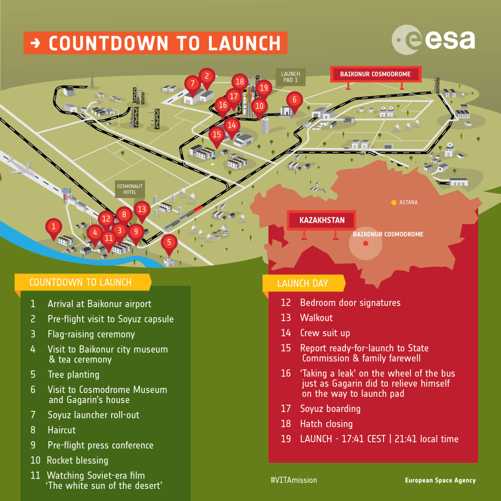 The Baikonur Cosmodrome and all the activities that take place there. Credit: ESA.