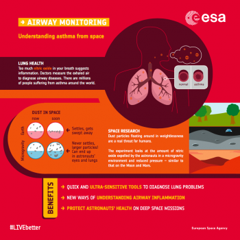 Airway monitoring infographic