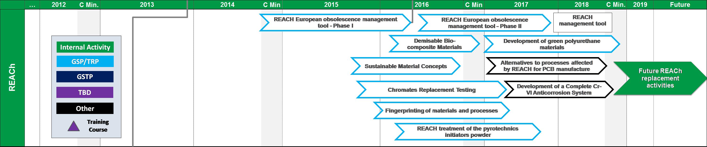 Ecodesign roadmap - REACH