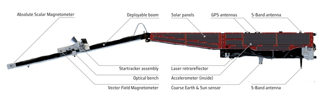 Diagram (side view) showing instruments on Swarm (ESA/ATG Medialab)