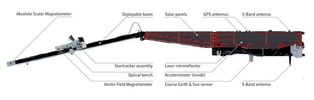 Diagram (side view) showing instruments on Swarm (ESA/ATG Medialab)