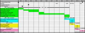 Gaia launch campaign timeline