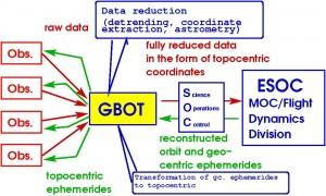gbot_organigram