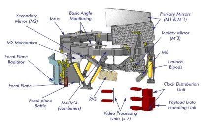 Annotated diagram of the Gaia payload module. Click for more information.