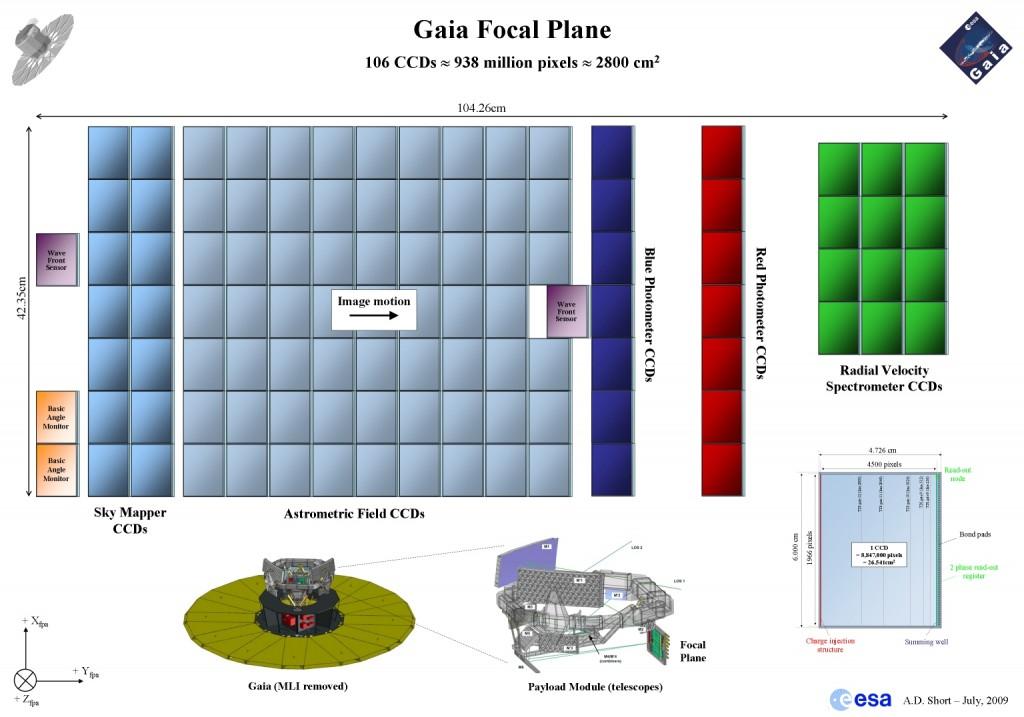 Gaia focal plane Credit: ESA – A.Short