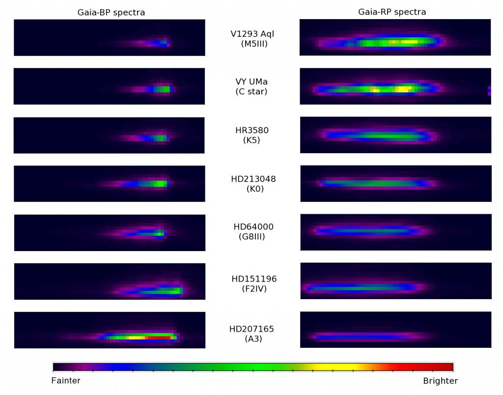 Gaia BP/RP data for seven bright stars. Credits: ESA/Gaia/DPAC/Airbus DS