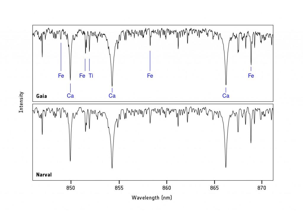 Gaia RVS data for the star HIP86564. Credits: ESA/Gaia/DPAC/Airbus DS