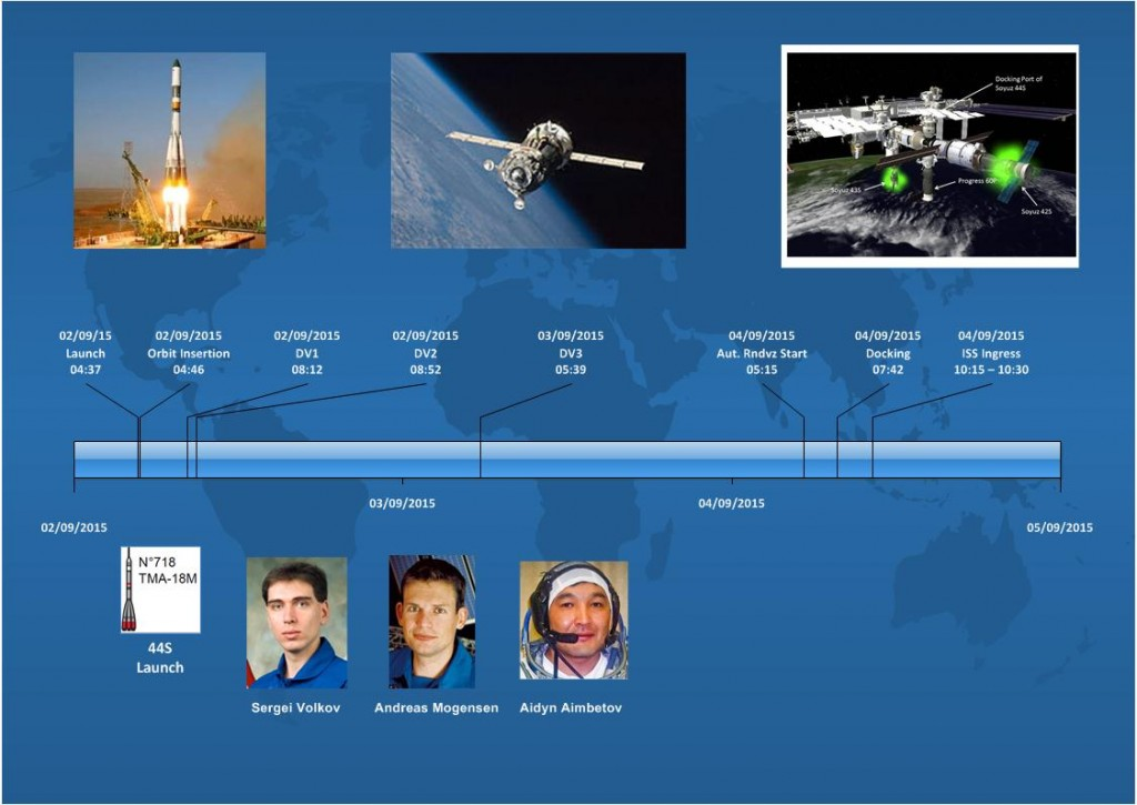 Sequence of events from launch to docking, all times in GMT.