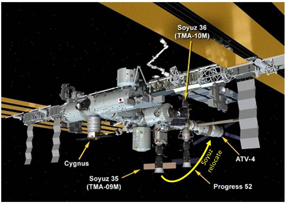 Station layout. Credits: NASA