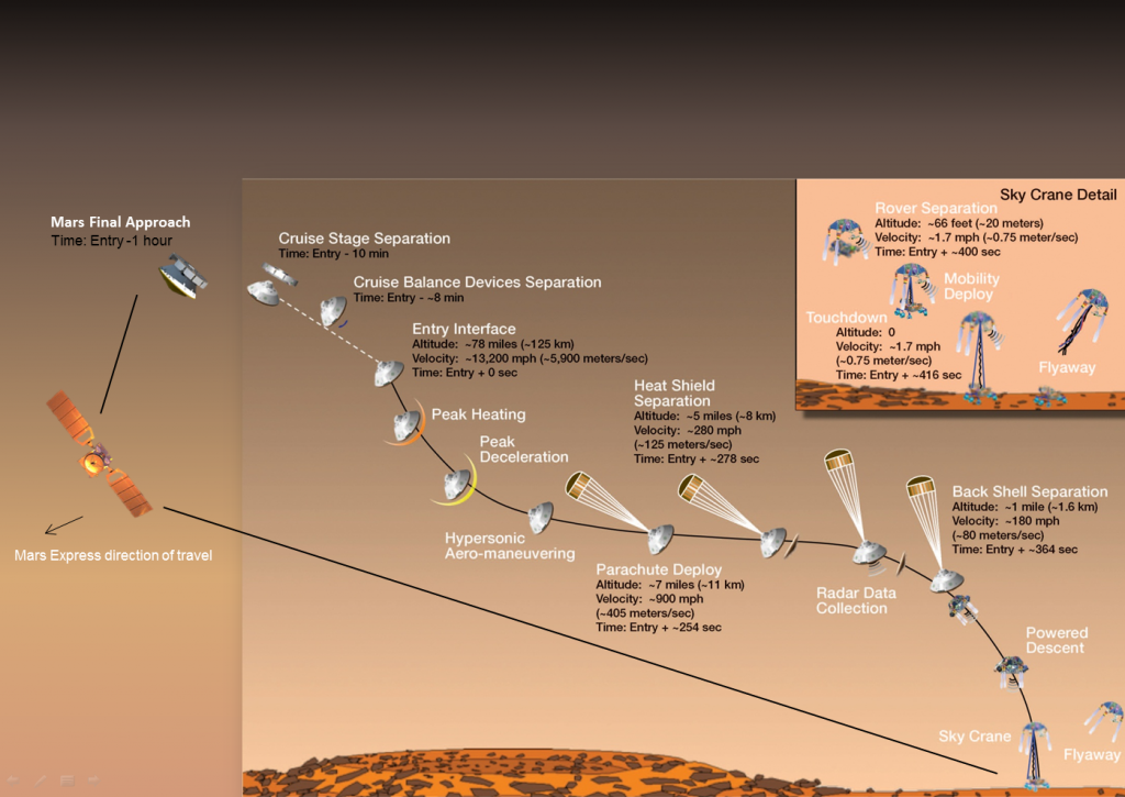 Mars Express support to NASA MSL arrival at Mars Credit: NASA/ESA