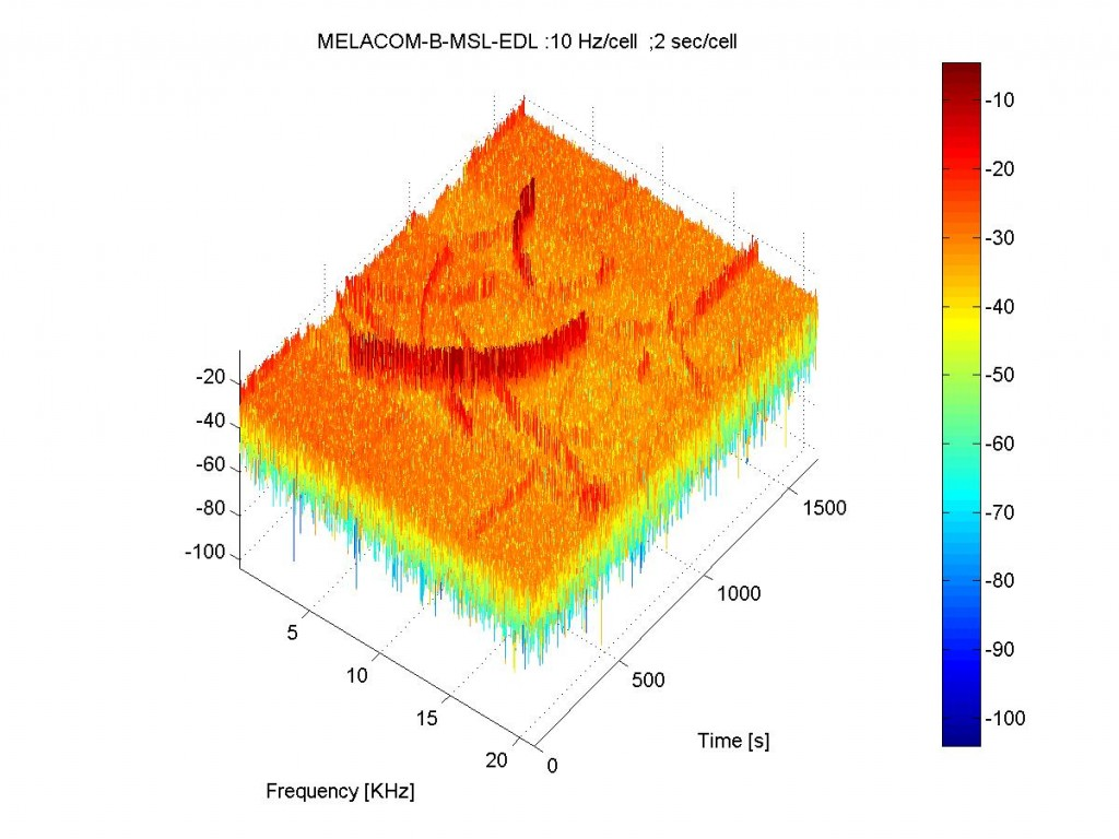 3d image of MSL spectrum recorded by Mars Express during arrival at Mars. Credit ESA
