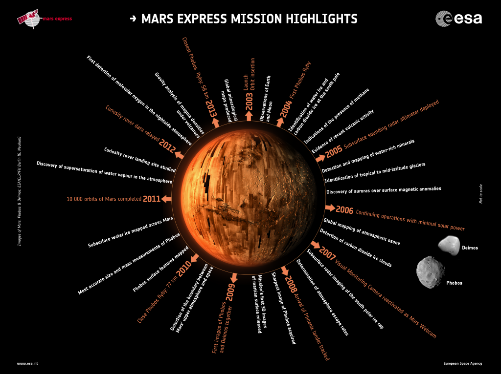 Mars Express mission highlights. Images of Mars, Phobos & Deimos: ESA/DLR/FU Berlin (G. Neukum)