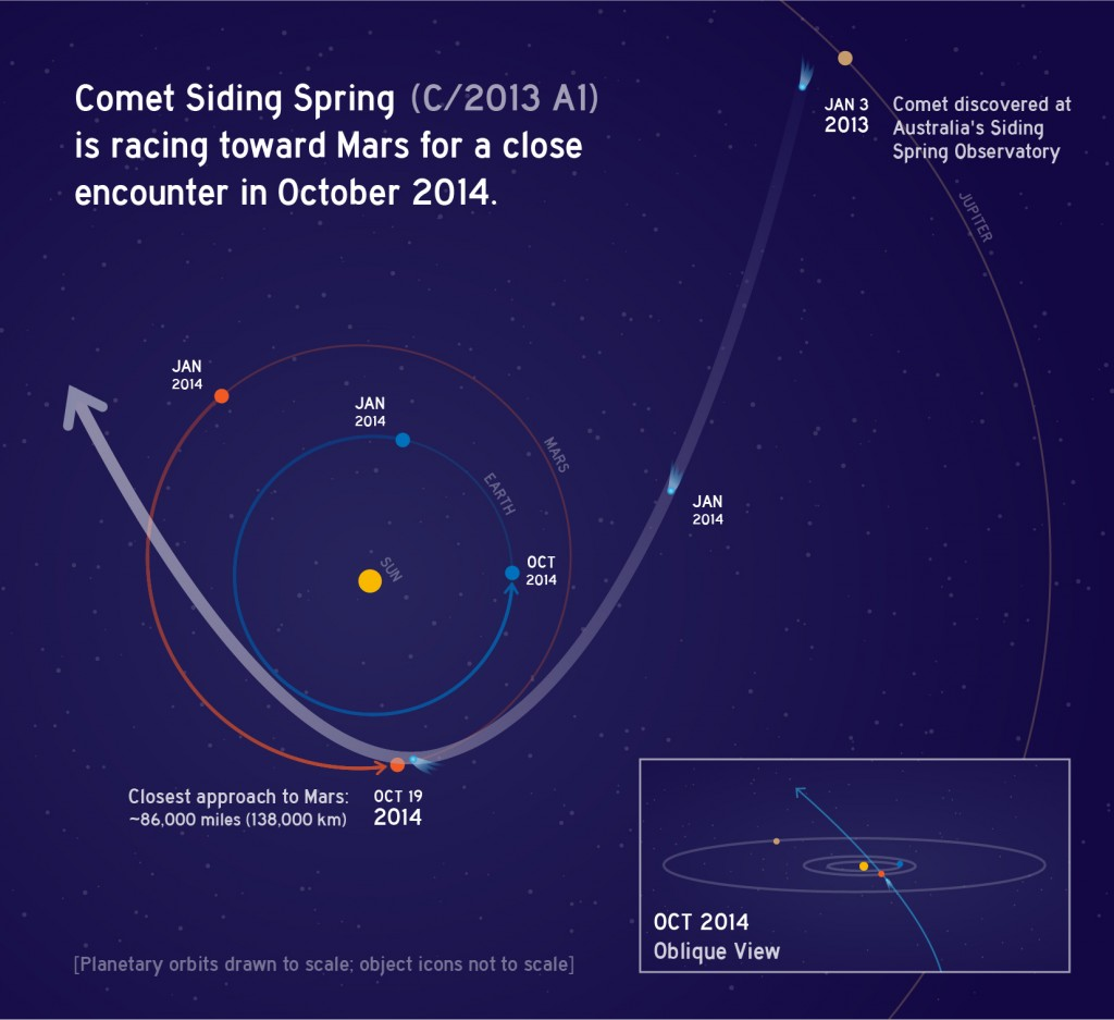This graphic depicts the orbit of comet C/2013 A1 Siding Spring as it swings around the sun in 2014. Credit: NASA