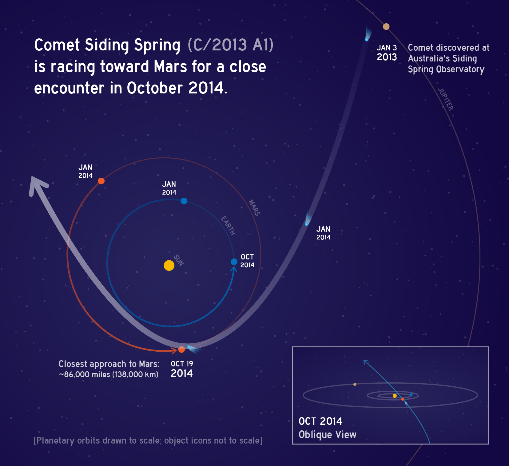 Risk Mars Express Swith For Diagram October 2013 This Graphic Depicts The Orbit Of Comet C A1 Siding Spring As It Swings