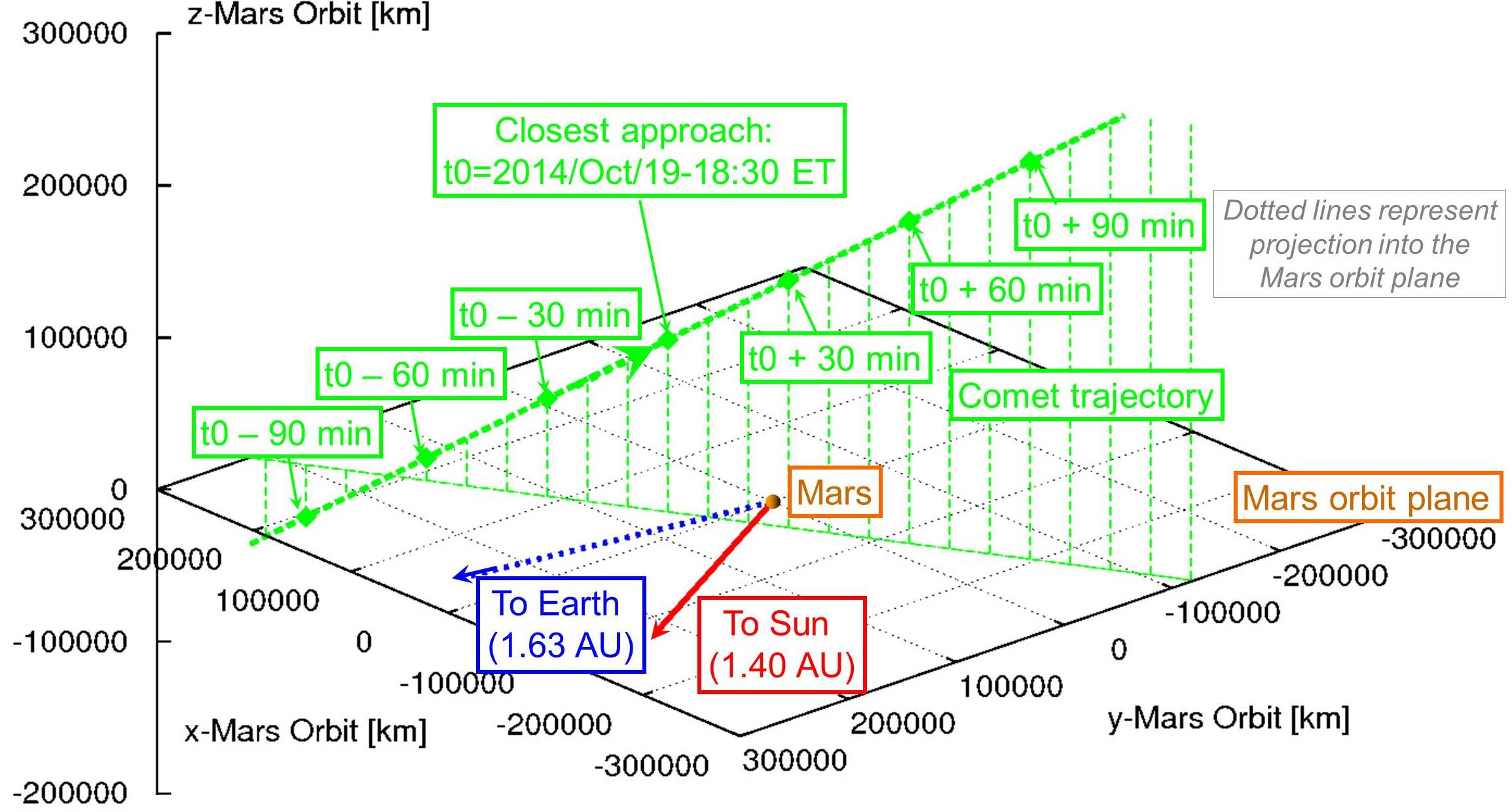 Risk Mars Express Swith For Diagram October 2013 Siding Spring Flyby Of Orbit Plane Credit Esa M