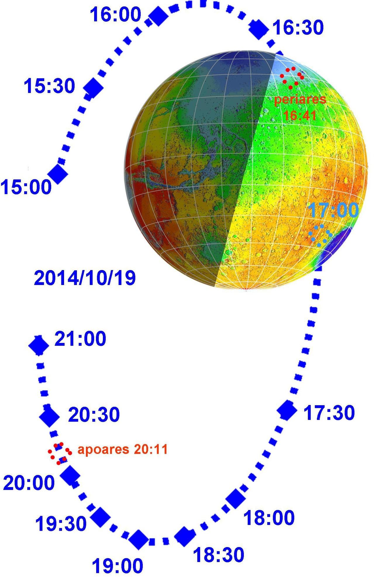 Mars, gesehen aus der Anflugrichtung des Kometen, mit der Bahn der Sonde Mars Express und den Punkten auf der Bahn, an denen sich die Sonde zu den genannten Uhrzeiten befinden würde, wenn es kein ausweichmanöver gäbe.