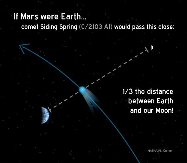 Closest approach: If Mars were Earth. Credit: NASA/JPL