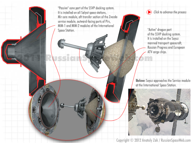 ATV docking system via RussianSpaceWeb.com