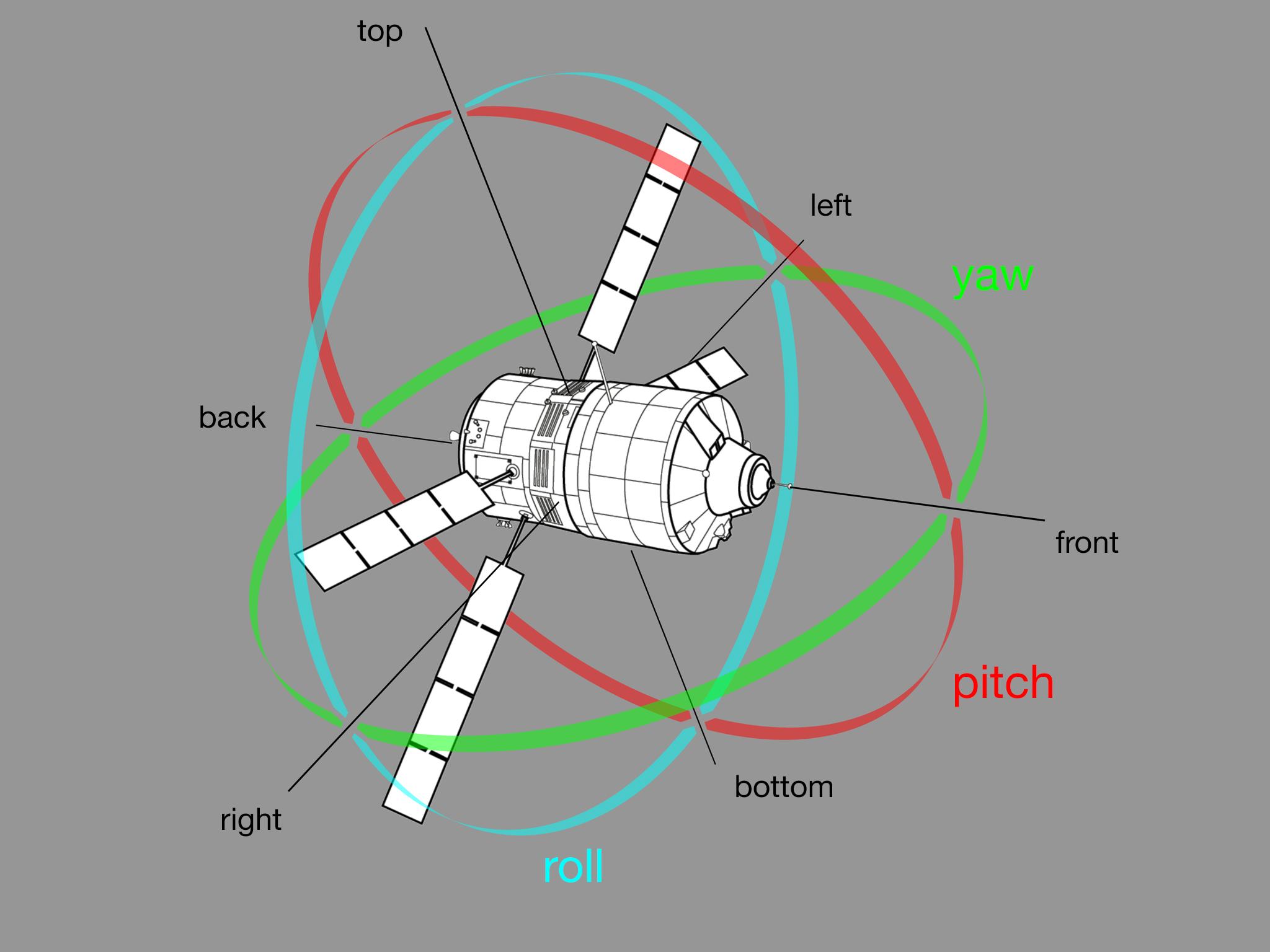 spacecraft yaw pitch roll - photo #13
