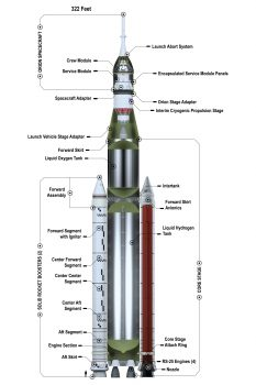 Launch configuration. Credits: NASA