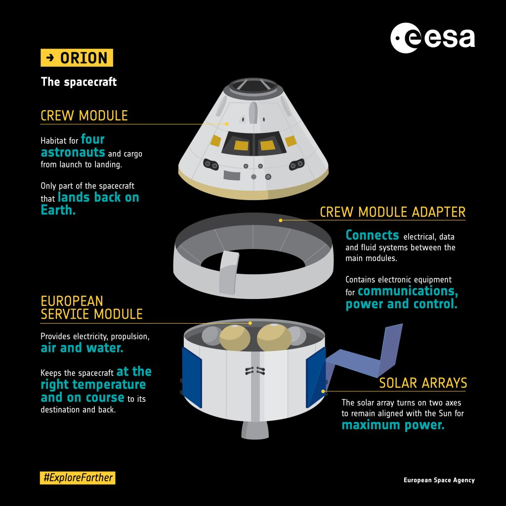 Spacecraft modules. Credits: ESA