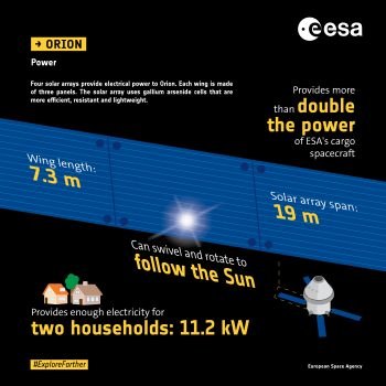Orion power generation infographics. Credits: ESA