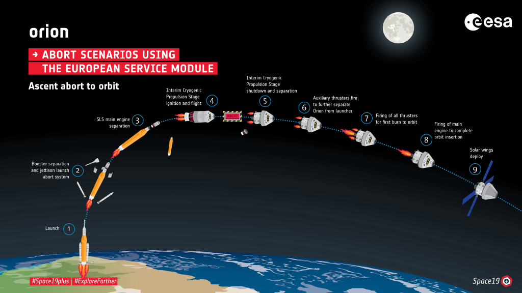 Abort to orbit infographic