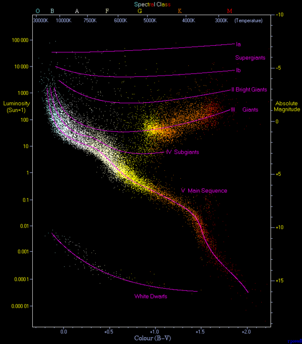 "Hertzsprung-Russell diagram. A plot of luminosity (absolute magnitude) against the colour of the stars ranging from the high-temperature blue-white stars on the left side of the diagram to the low temperature red stars on the right side. ""This diagram below is a plot of 22000 stars from the Hipparcos Catalogue together with 1000 low-luminosity stars (red and white dwarfs) from the Gliese Catalogue of Nearby Stars. Credit: Richard Powell/http://en.wikipedia.org/wiki/File:HRDiagram.png"
