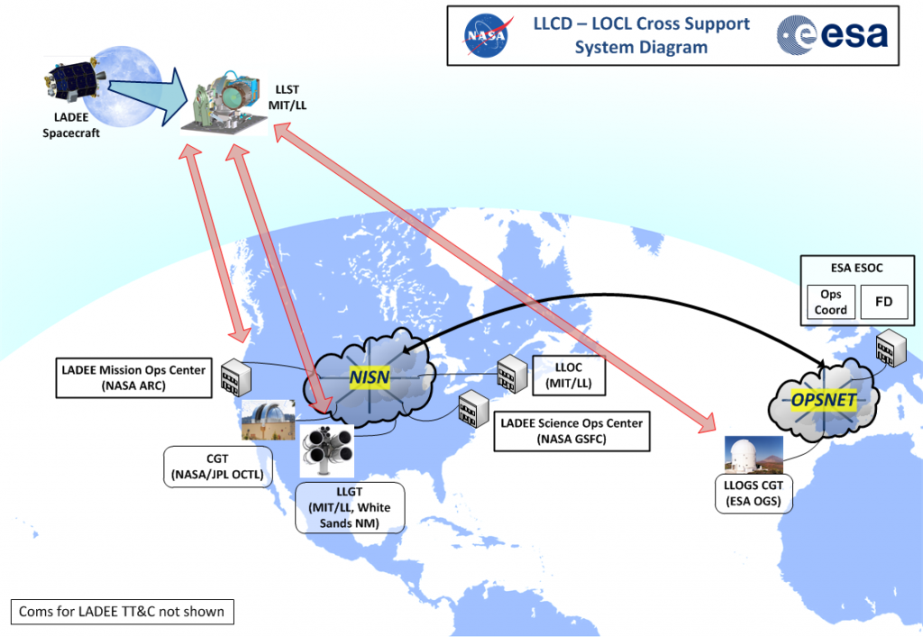 Who's involved in the laser communication test campaign. Credit: NASA/ESA