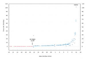 GOCE's drop rate Data source: Space-Track Image: M. Langbroek