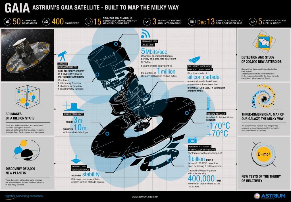 Astrium's GAIA satellite - built to map the Milky way. Credit: Astrium