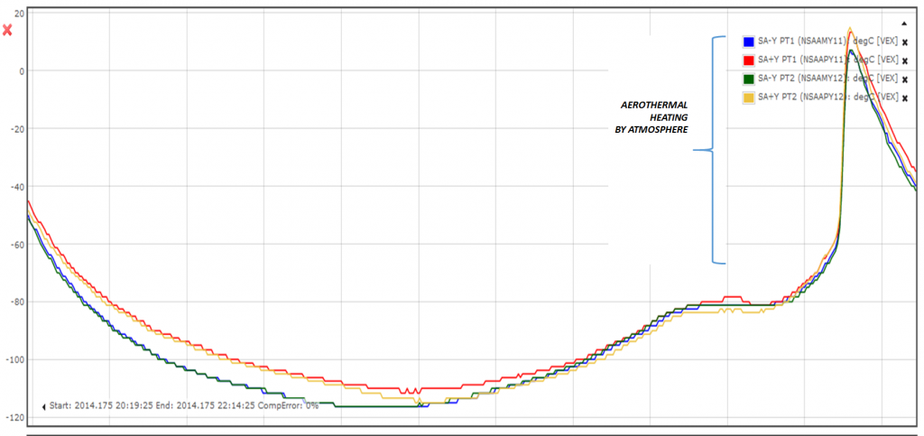 Solar array temperature profile during VEX braking mode orbit on 24 June 2014. Credit: ESA/C. Wilson