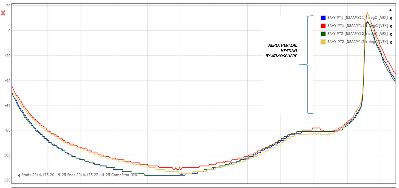 Solar array temperature profile during VEX braking mode orbit on 24 ...