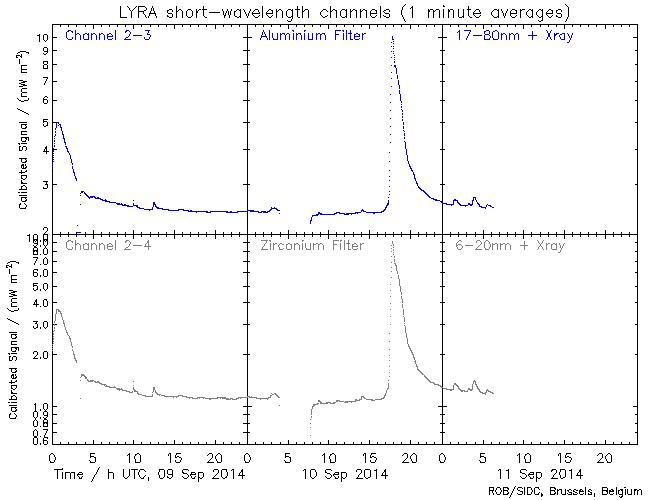 PROBA 2 LYRA Solar flare 10 Sep 2014 Credit: ESA