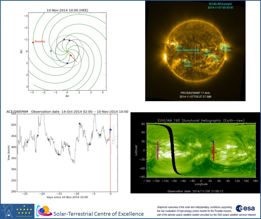 Extract from this week's space weather forecast for the Rosetta mission. Credit: ESA/STCE