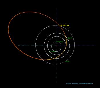 2014 KC46 orbit Credit: ESA