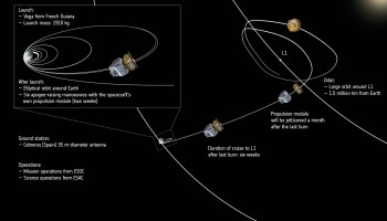 LISA Pathfinder orbits to SEL1 Credit: ESA