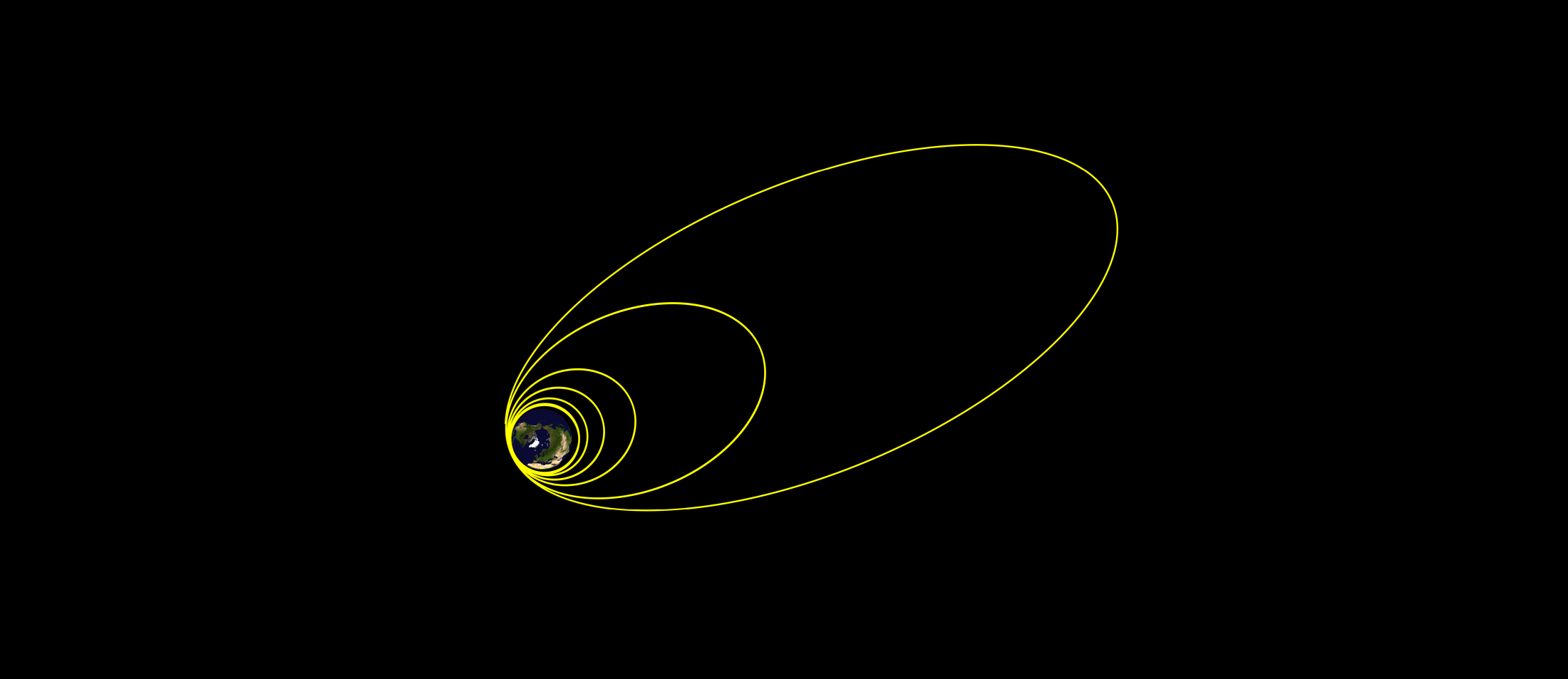 LISA Pathfinder apogee-raising orbits, prior to departure for SEL1 Credit: ESA