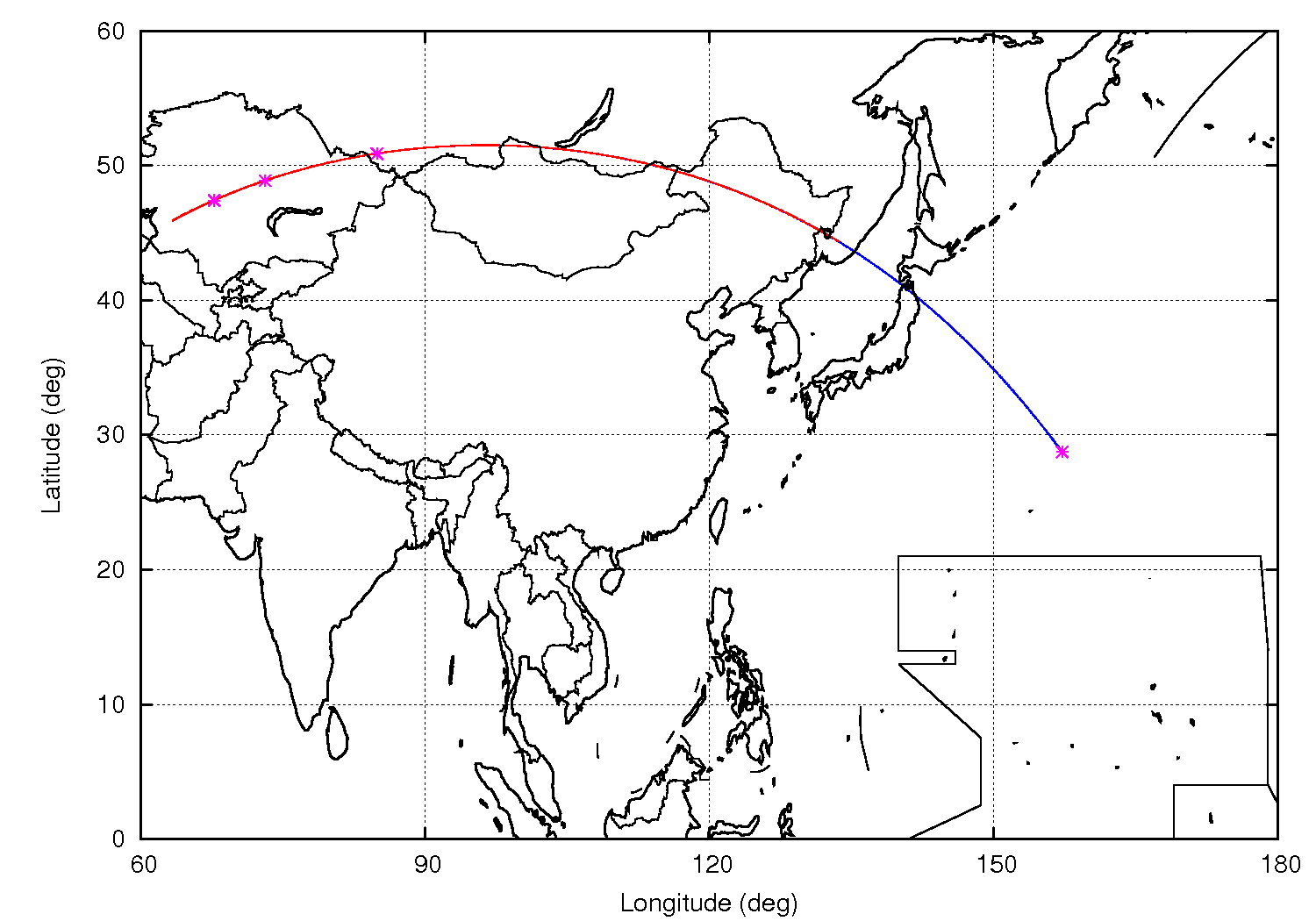 Fig 2: Again, the initial launch into low parking orbit. The launch inclination of 51.5 deg is chosen such that the groundtrack hugs the border to Mongolia and passes between the Japanese islands of Hokkaido and Honshuu. The Russian rocket launch strategies have been designed very painstakingly to minimize the risk to inhabited regions. Credit: ESA/M. Khan