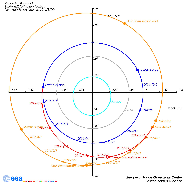 ExoMars/TGO trajectory plot Credit: ESA