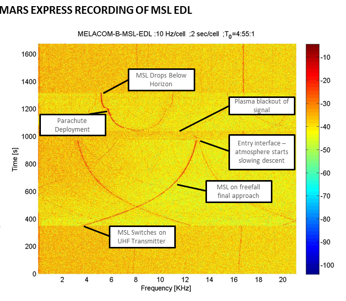 Mars Express recording of MSL landing Credit: ESA