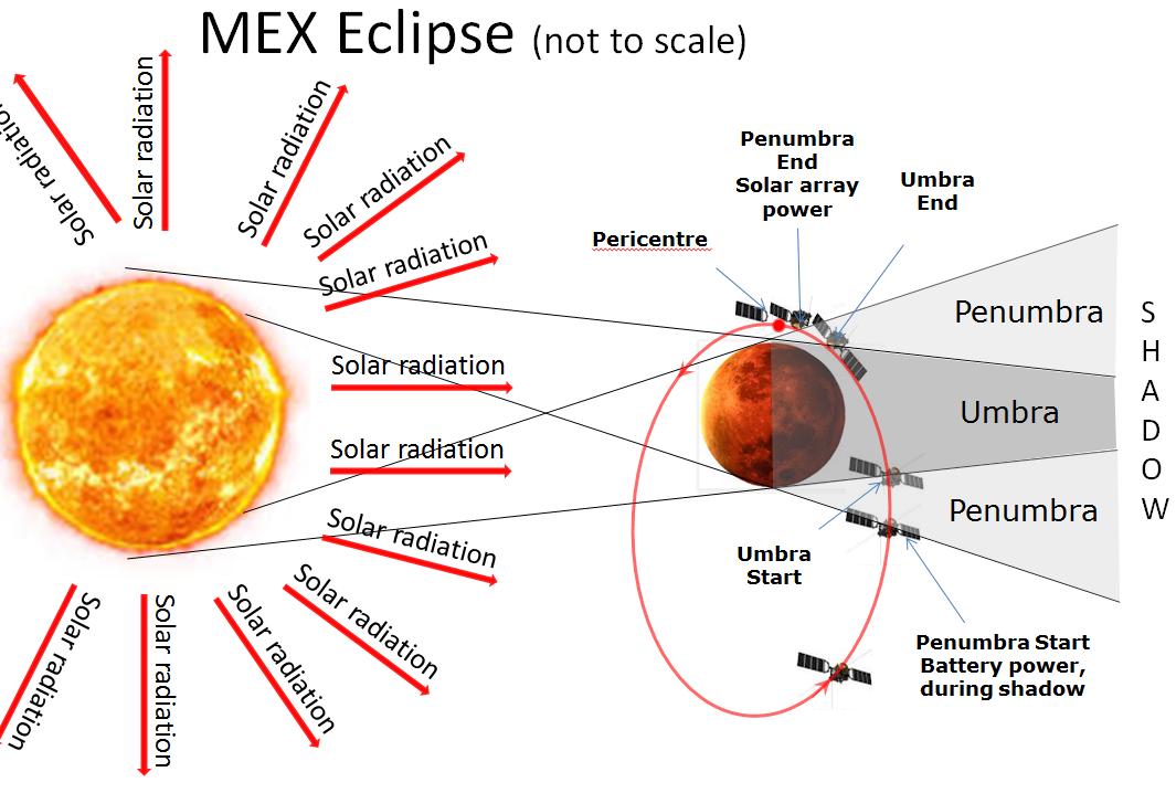 Mars Express eclipse Credit: ESA