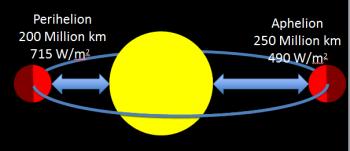 Mars orbit Credit: ESA