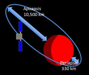 Mars Express orbit Credit: ESA