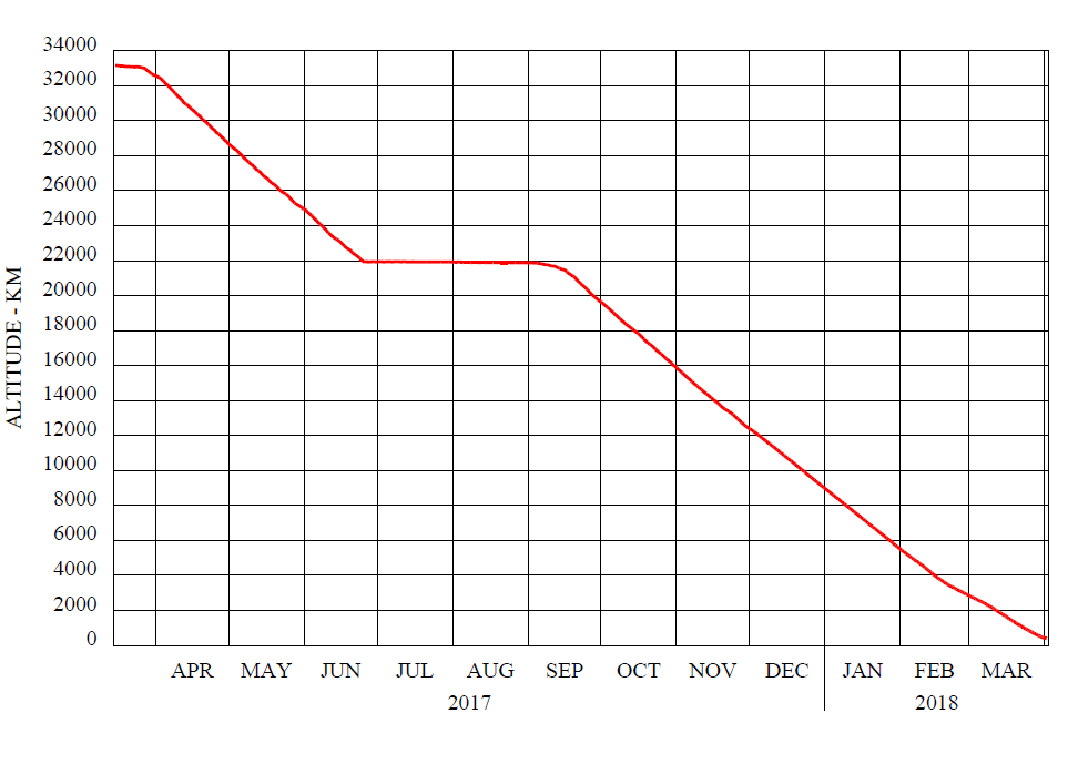 TGO aerobraking apoapsis altitude evolution. Flat plateau indicates the pause in aerobraking due to conjunction season. Credit: ESA
