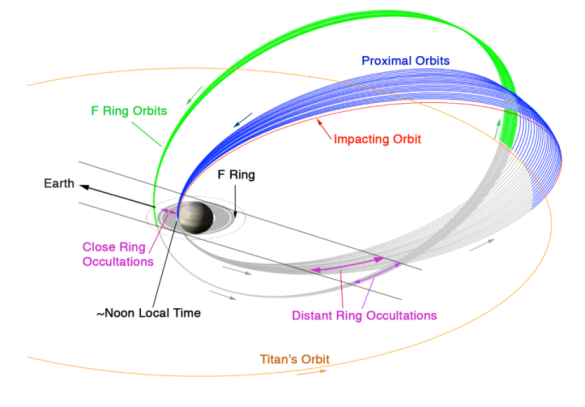Cassini's proximal orbits. Credit: NASA JPL