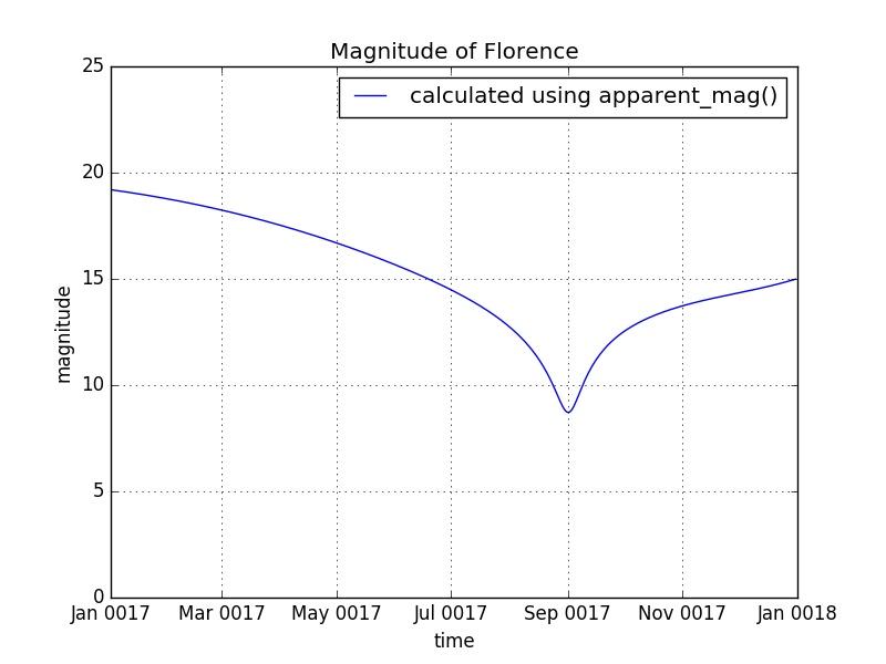 Magnitude for Florence Credit: ESA