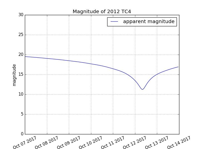 Magnitude 2012 TC4 Credit: ESA