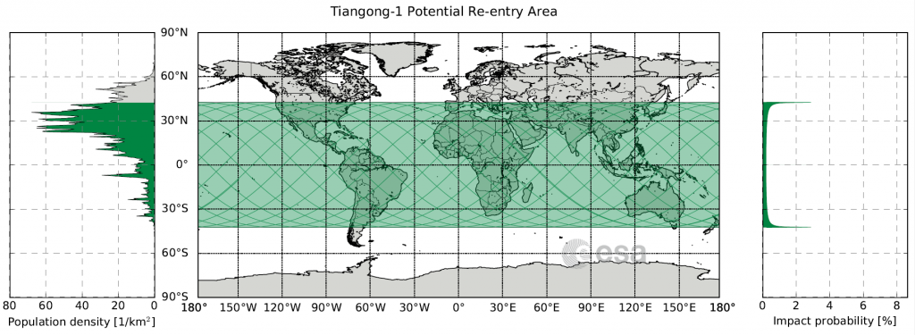 Map showing the area between 42.8 degrees North and 42.8 degrees South latitude (in green), over which Tiangong-1 could reenter. Graph at left shows population density. Credit: ESA CC BY-SA IGO 3.0